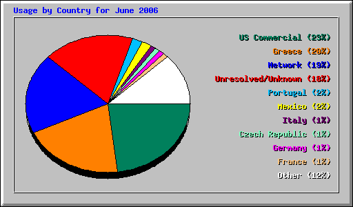 Usage by Country for June 2006