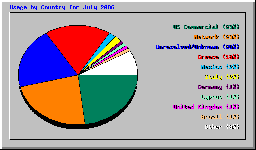Usage by Country for July 2006