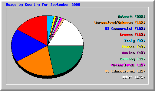 Usage by Country for September 2006