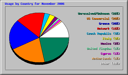 Usage by Country for November 2006