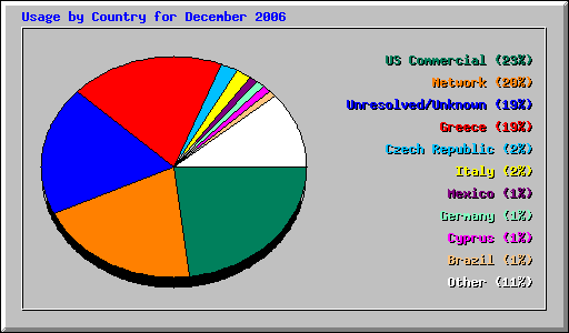 Usage by Country for December 2006
